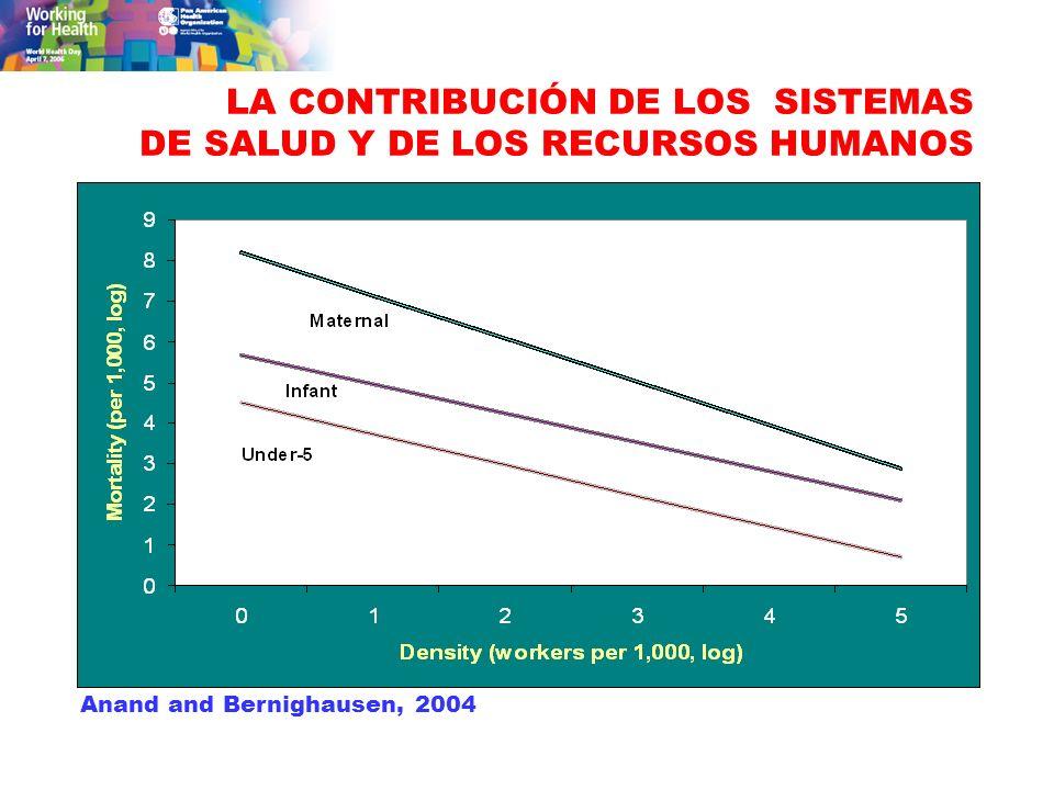 LA CONTRIBUCIÓN DE LOS SISTEMAS DE SALUD Y DE LOS RECURSOS HUMANOS