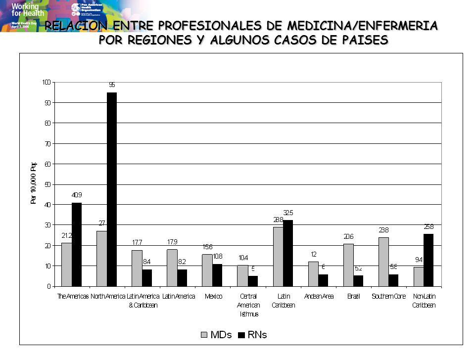 RELACION ENTRE PROFESIONALES DE MEDICINA/ENFERMERIA