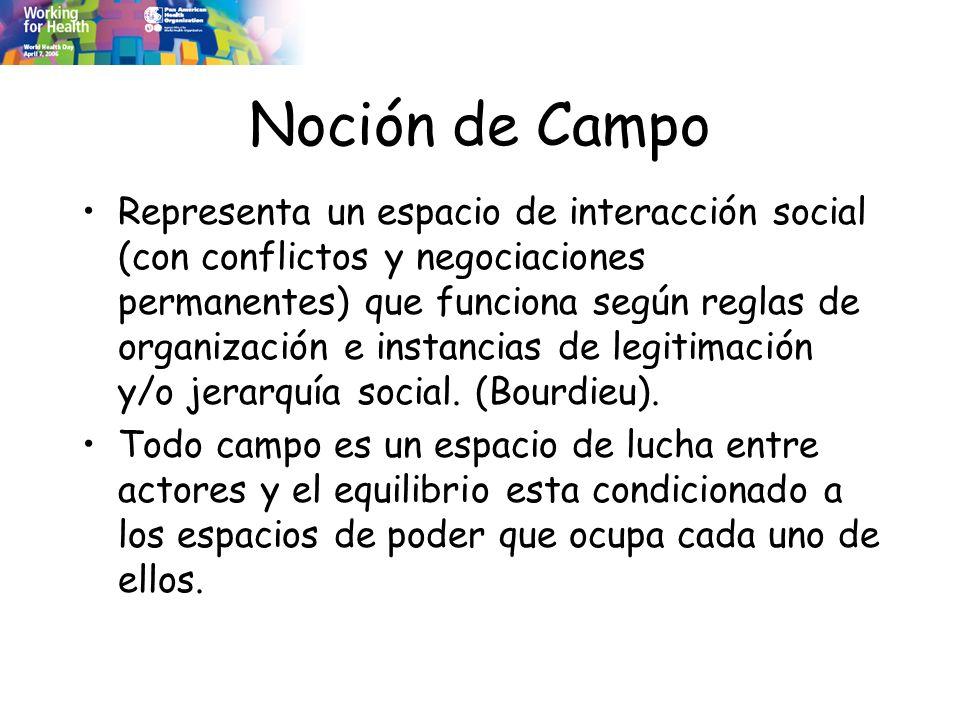 Noción de Campo