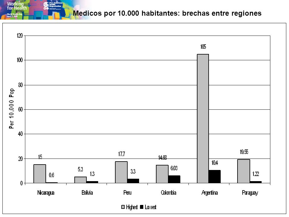 Medicos por 10.000 habitantes: brechas entre regiones