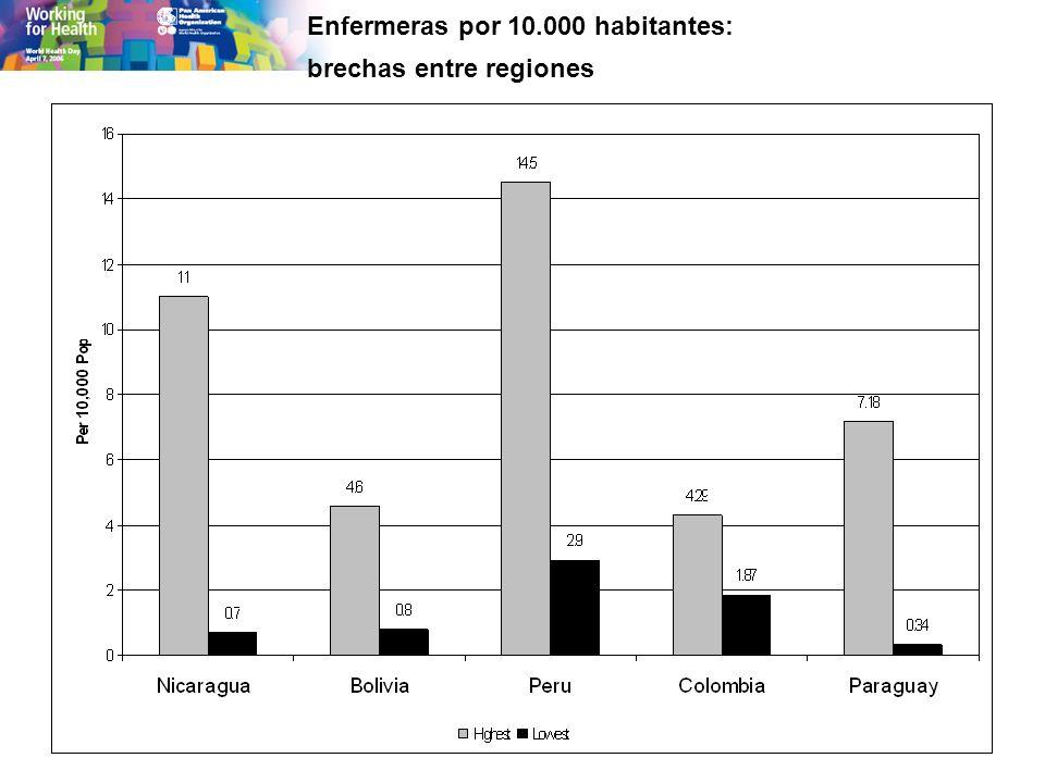 Enfermeras por 10.000 habitantes: