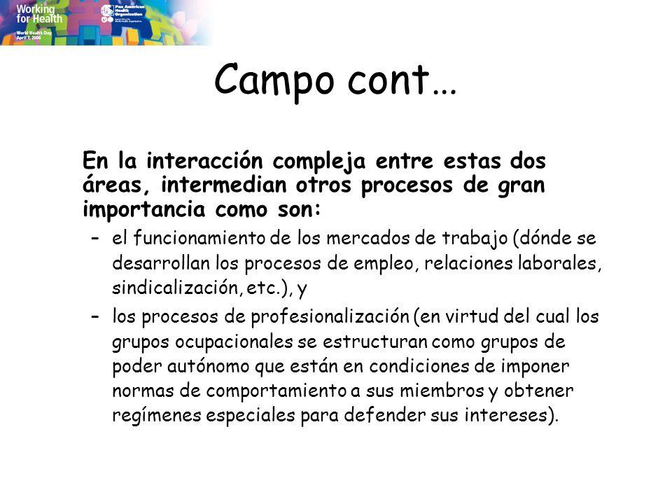 Campo cont… En la interacción compleja entre estas dos áreas, intermedian otros procesos de gran importancia como son: