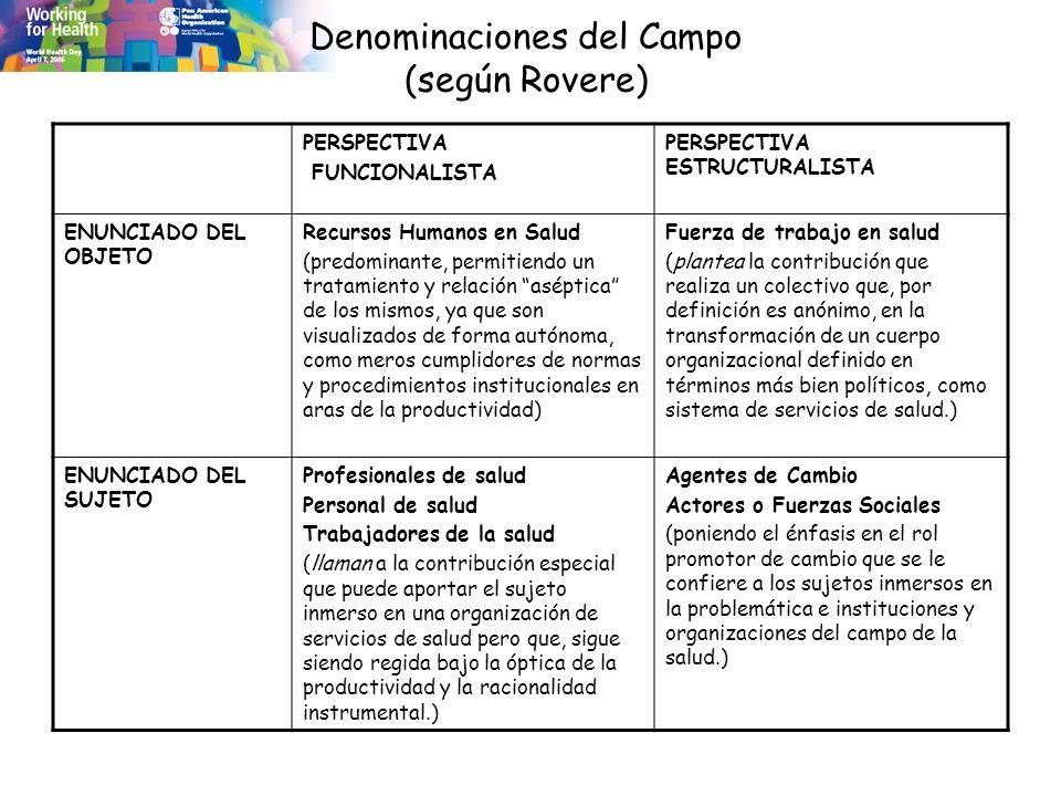Denominaciones del Campo (según Rovere)