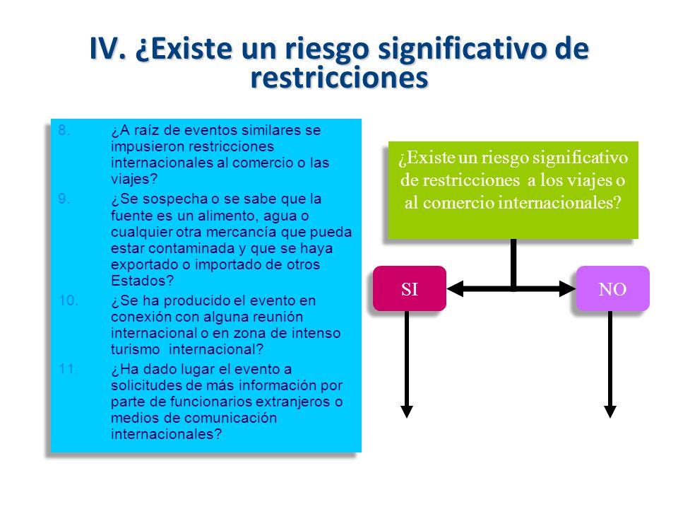 IV. ¿Existe un riesgo significativo de restricciones