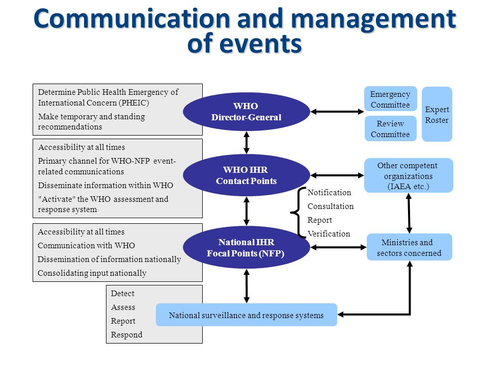 Communication and management of events
