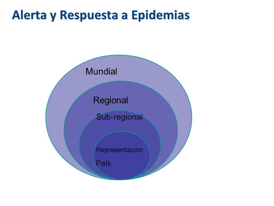 Alerta y Respuesta a Epidemias