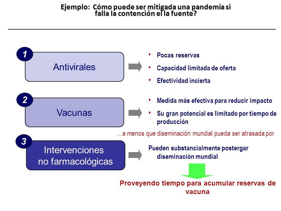 Proveyendo tiempo para acumular reservas de vacuna