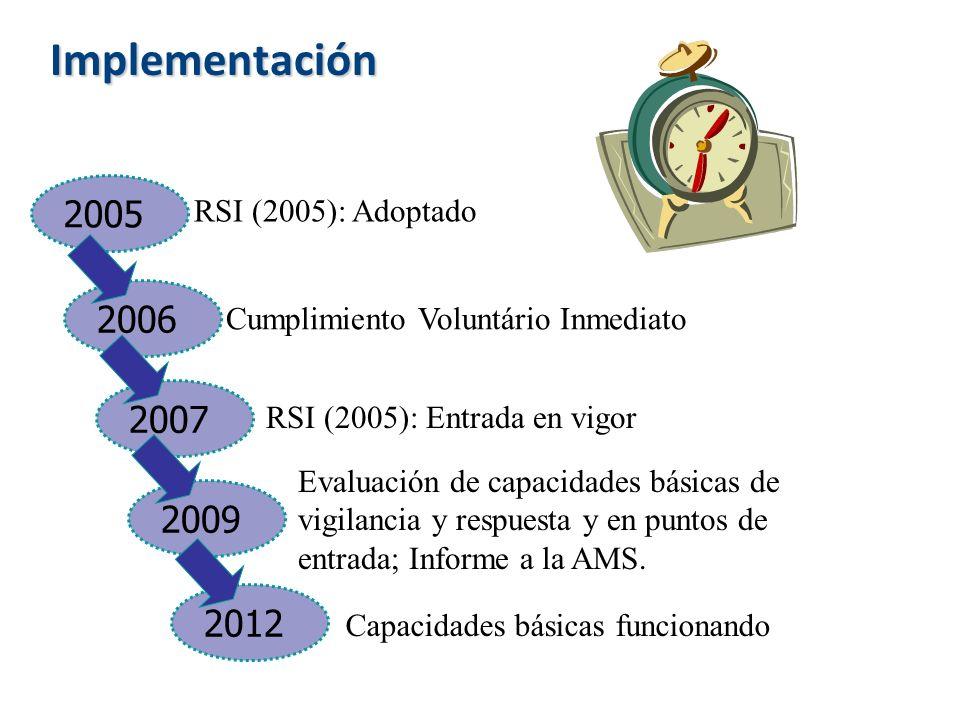 Implementación 2005 2006 2007 2009 2012 RSI (2005): Adoptado