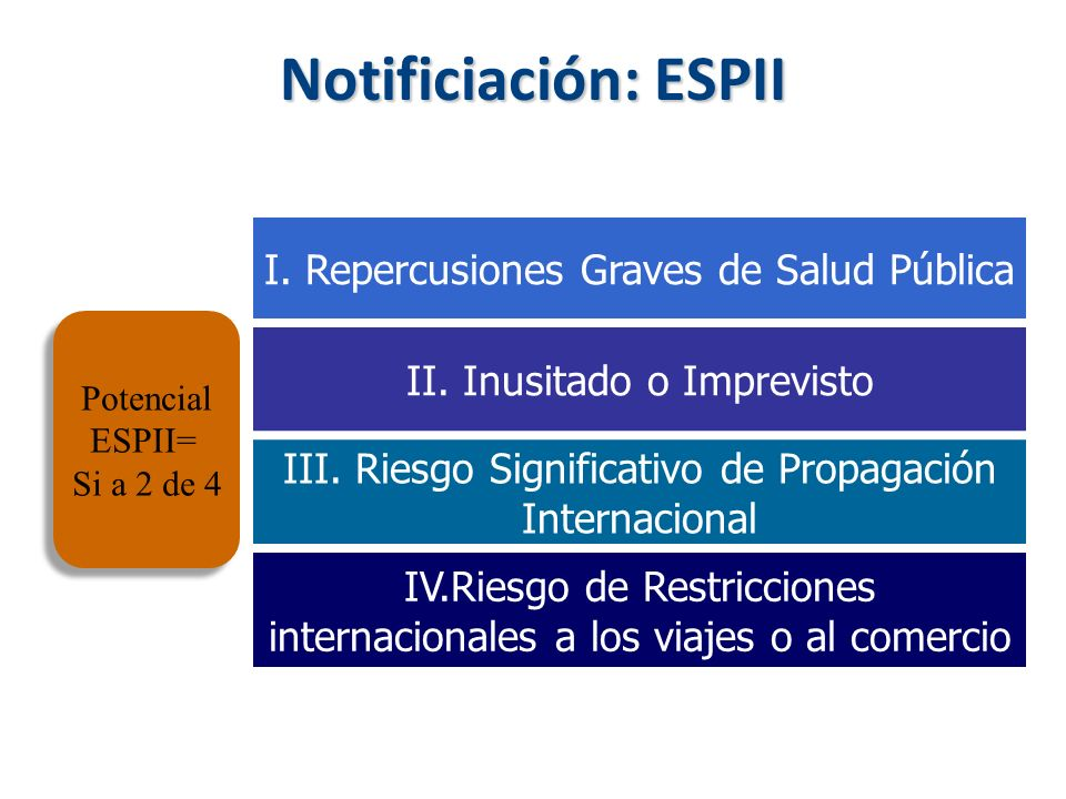 Notificiación: ESPII I. Repercusiones Graves de Salud Pública