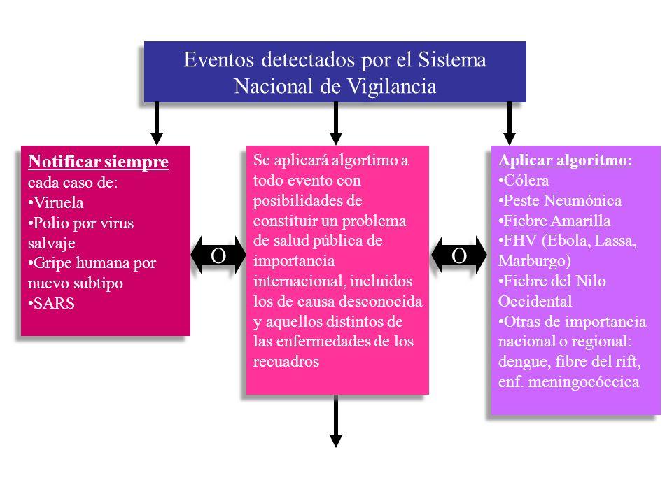 Eventos detectados por el Sistema Nacional de Vigilancia