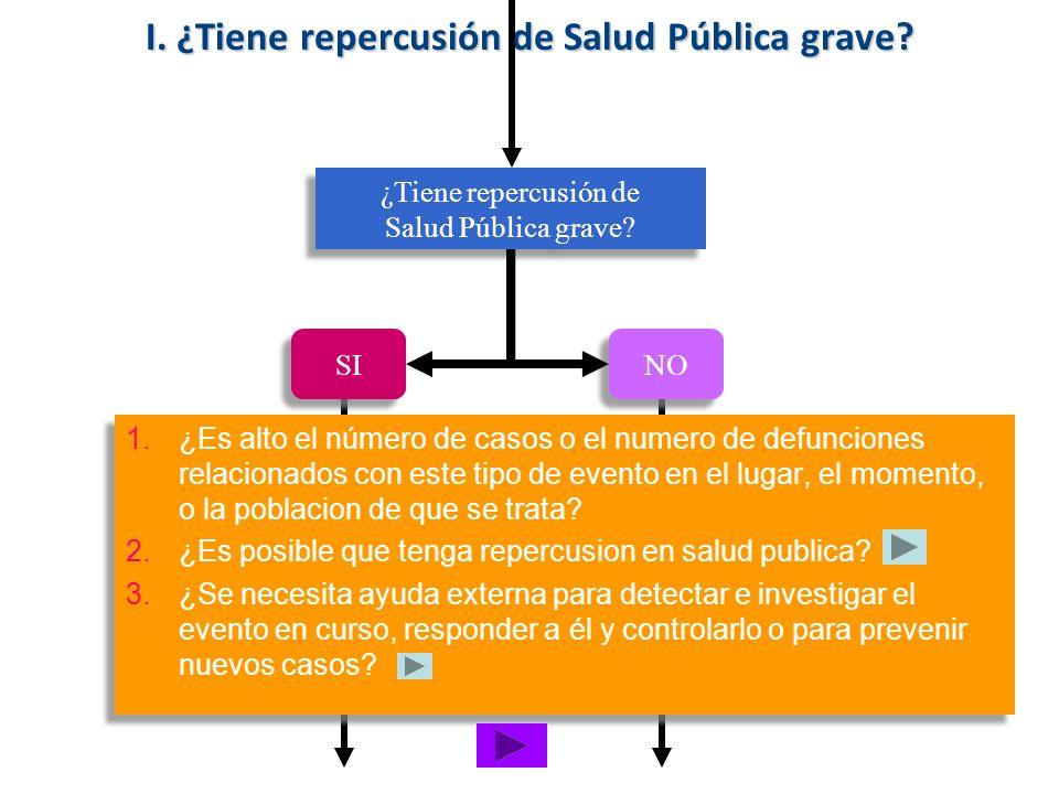 I. ¿Tiene repercusión de Salud Pública grave