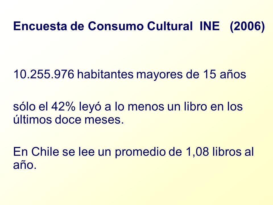 Encuesta de Consumo Cultural INE (2006)
