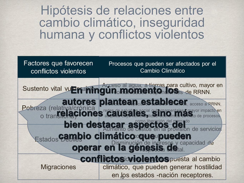 Hipótesis de relaciones entre cambio climático, inseguridad humana y conflictos violentos