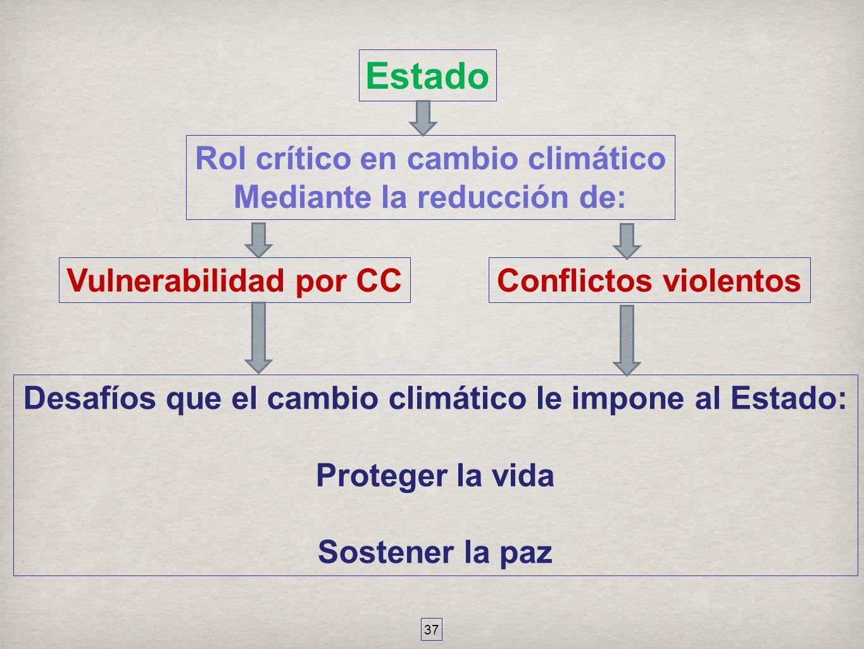 Estado Rol crítico en cambio climático Mediante la reducción de:
