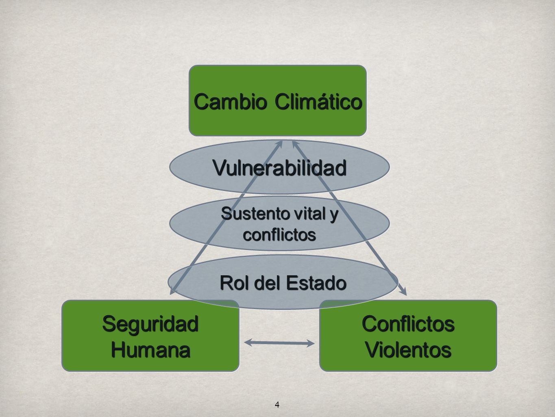 Sustento vital y conflictos