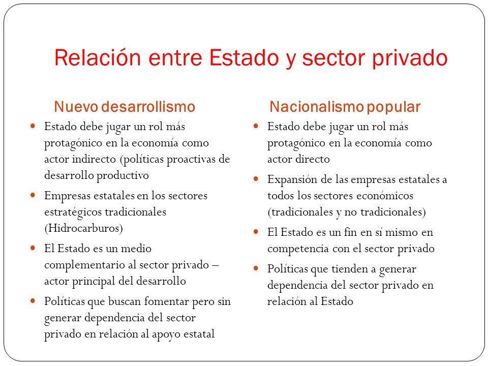 Relación entre Estado y sector privado