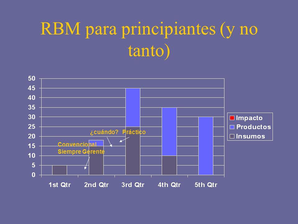 RBM para principiantes (y no tanto)