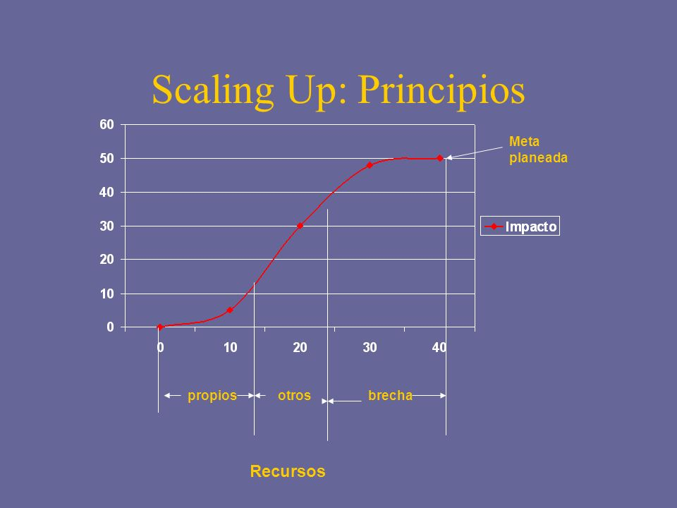 Scaling Up: Principios