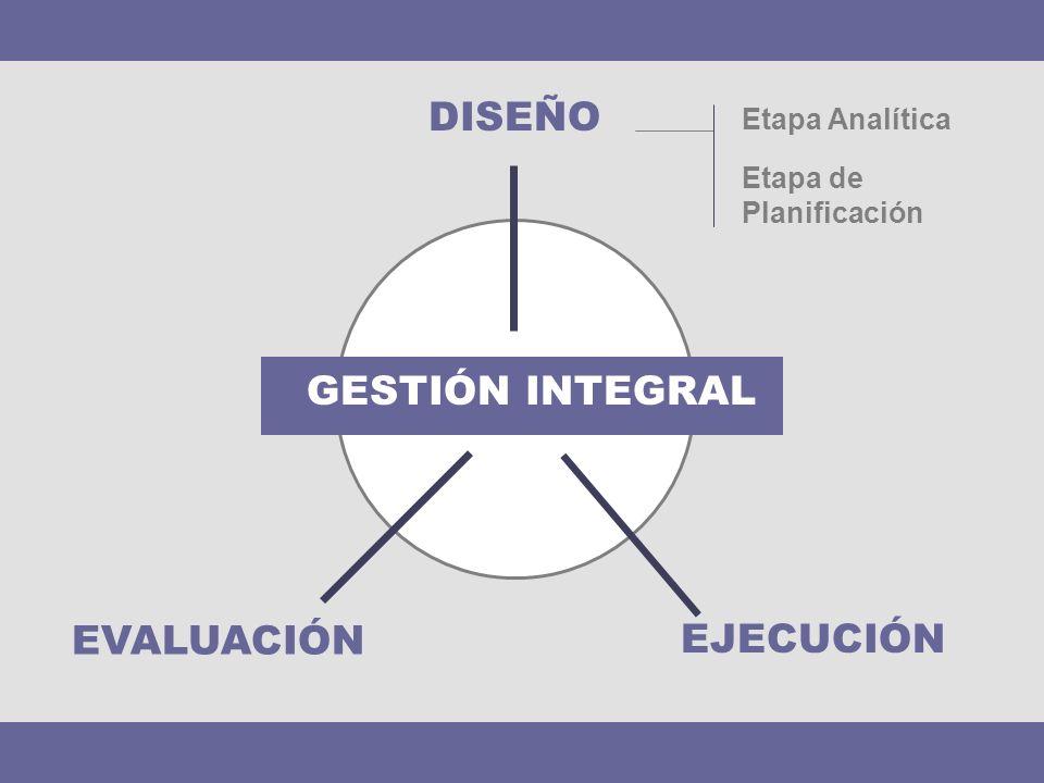DISEÑO GESTIÓN INTEGRAL EVALUACIÓN EJECUCIÓN Etapa Analítica