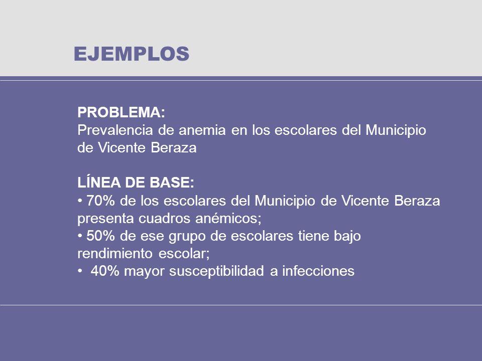 EJEMPLOS PROBLEMA: Prevalencia de anemia en los escolares del Municipio de Vicente Beraza. LÍNEA DE BASE: