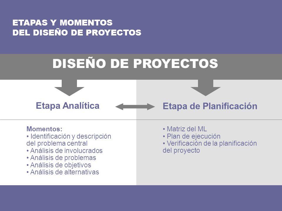 DISEÑO DE PROYECTOS Etapa Analítica Etapa de Planificación