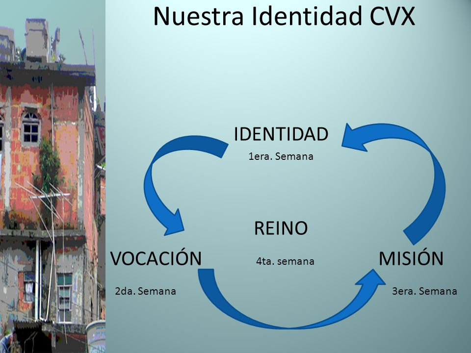 Nuestra Identidad CVX IDENTIDAD REINO VOCACIÓN 4ta. semana MISIÓN