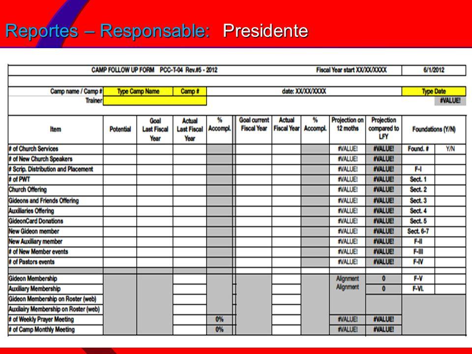 Reportes – Responsable: Presidente