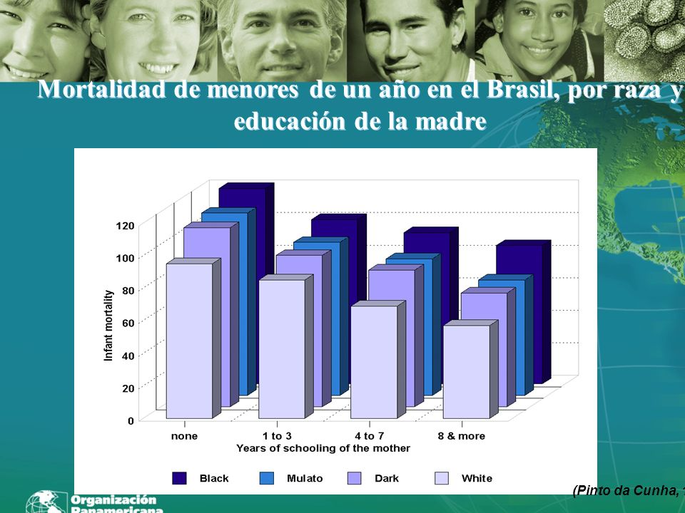 Mortalidad de menores de un año en el Brasil, por raza y educación de la madre
