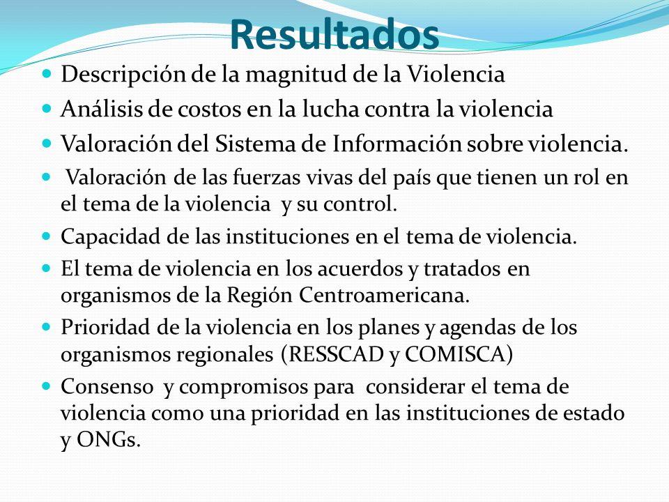 Resultados Descripción de la magnitud de la Violencia