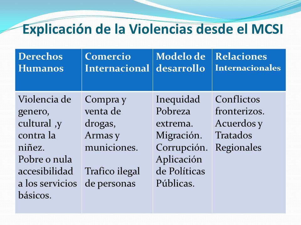 Explicación de la Violencias desde el MCSI