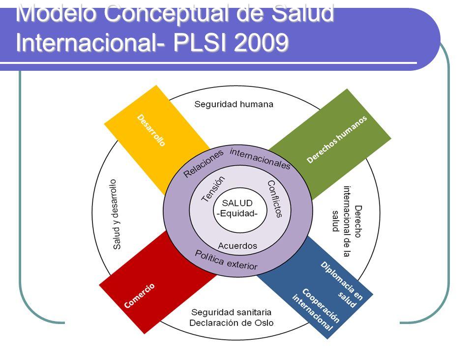 Modelo Conceptual de Salud Internacional- PLSI 2009