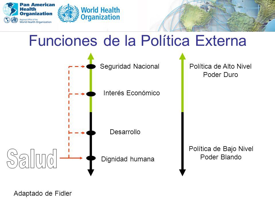 Funciones de la Política Externa