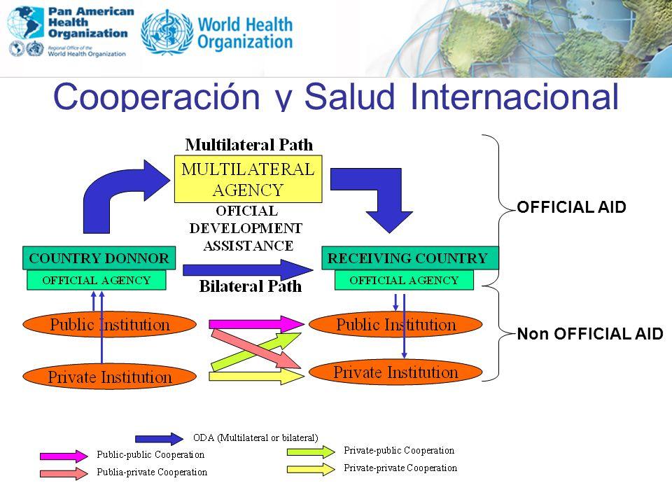 Cooperación y Salud Internacional