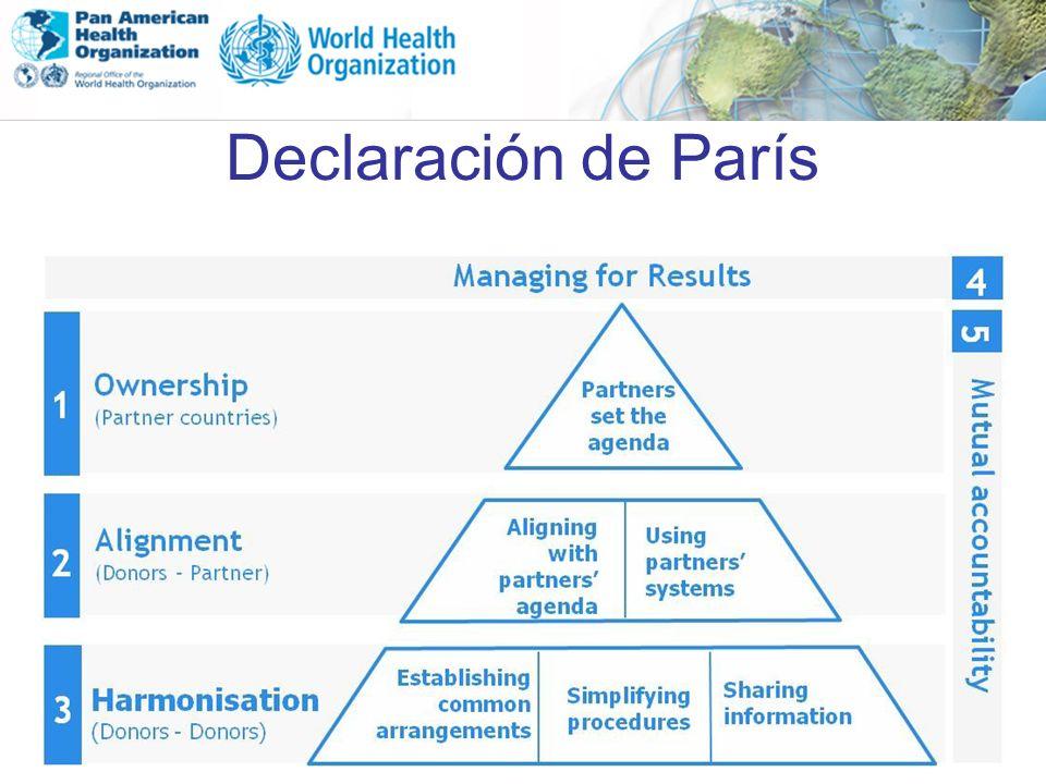 Declaración de París Paris Declaration in 2005: