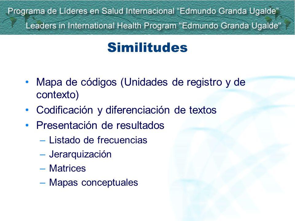 Similitudes Mapa de códigos (Unidades de registro y de contexto)
