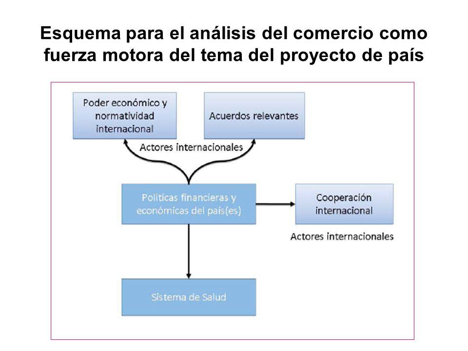 Esquema para el análisis del comercio como fuerza motora del tema del proyecto de país