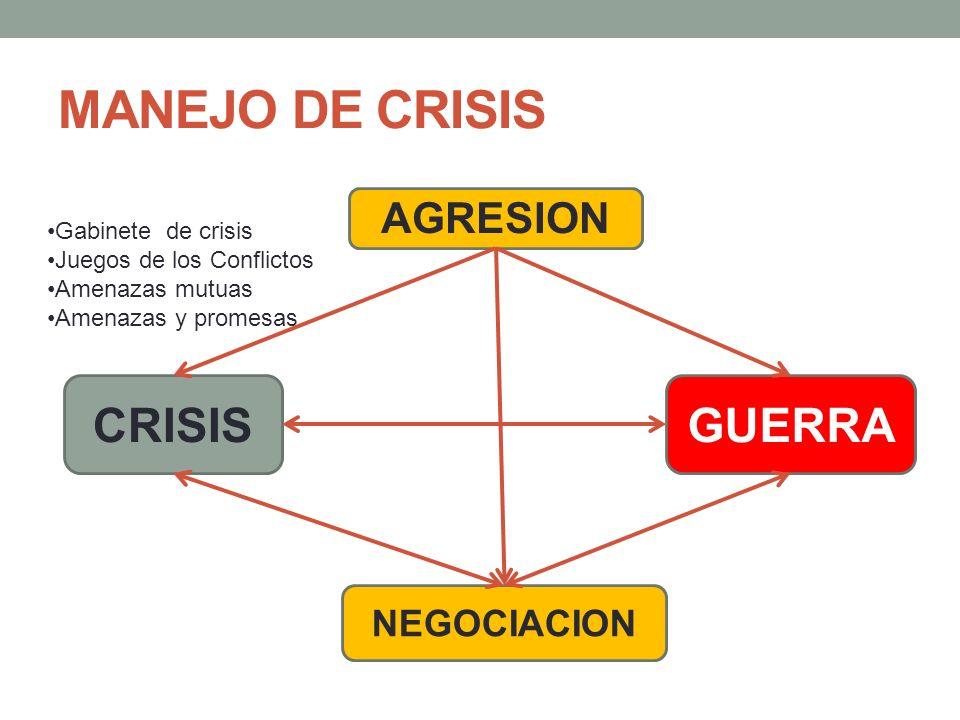 MANEJO DE CRISIS CRISIS GUERRA AGRESION NEGOCIACION Gabinete de crisis