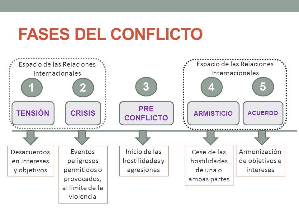 FASES DEL CONFLICTO Espacio de las Relaciones Internacionales. Espacio de las Relaciones Internacionales.