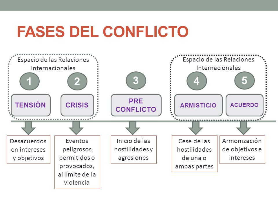 FASES DEL CONFLICTOEspacio de las Relaciones Internacionales. Espacio de las Relaciones Internacionales.