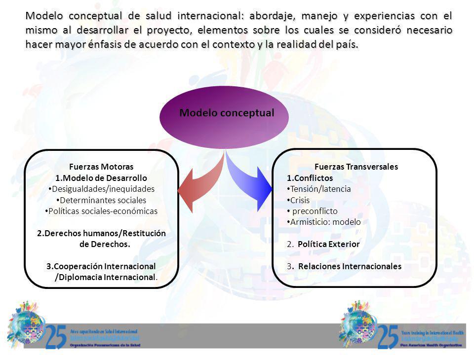 Modelo conceptual de salud internacional: abordaje, manejo y experiencias con el mismo al desarrollar el proyecto, elementos sobre los cuales se consideró necesario hacer mayor énfasis de acuerdo con el contexto y la realidad del país.