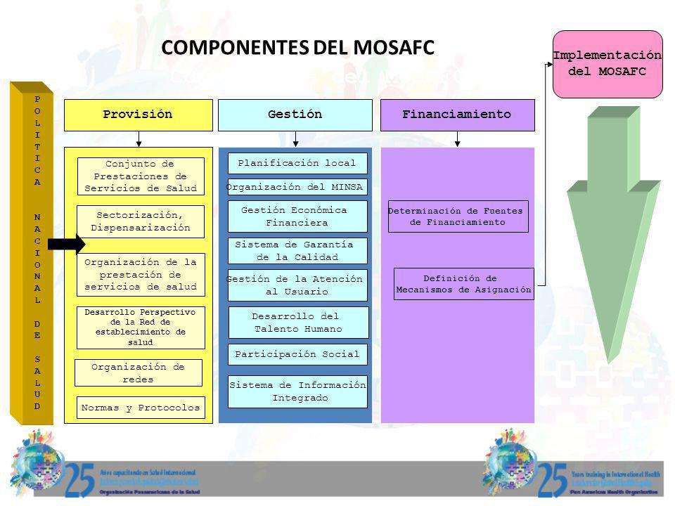 COMPONENTES DEL MOSAFC