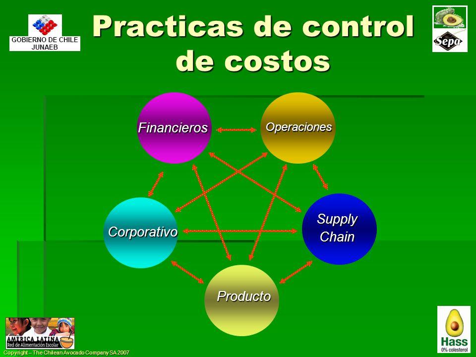 Practicas de control de costos