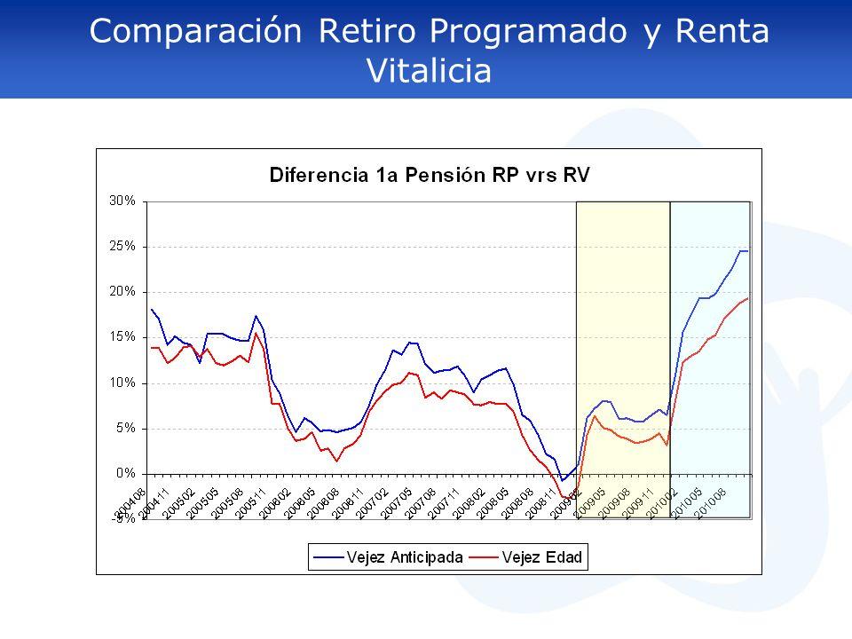 Comparación Retiro Programado y Renta Vitalicia