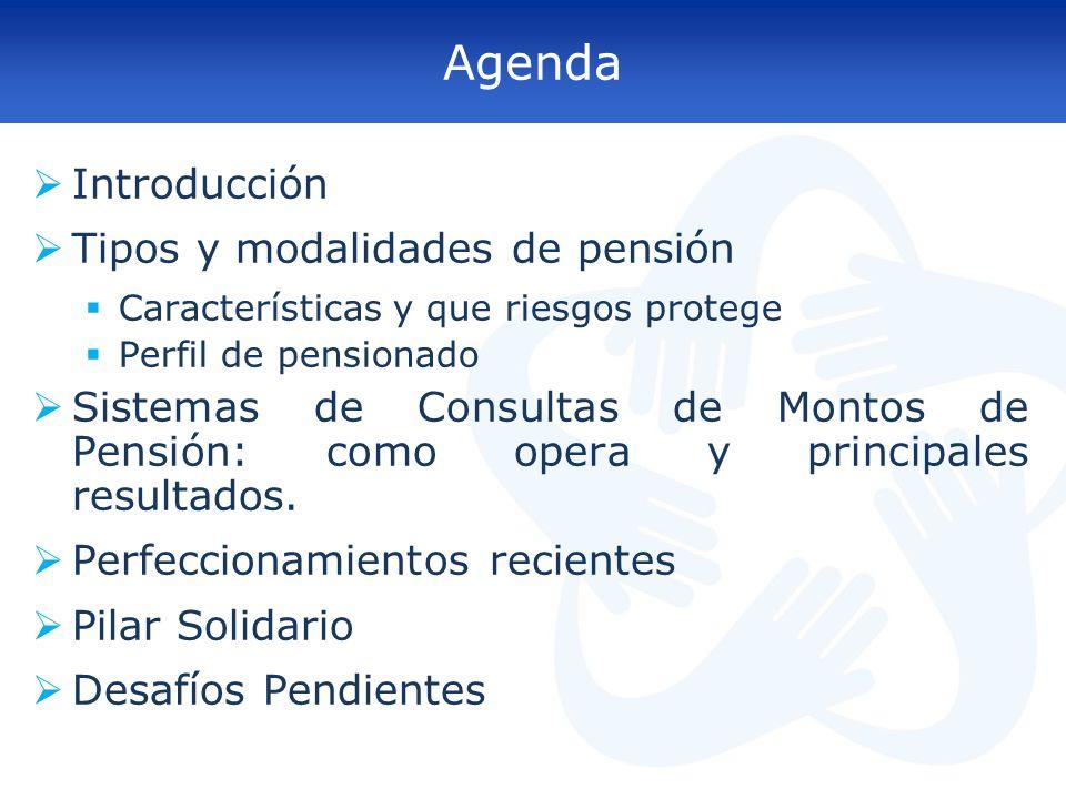 Agenda Introducción Tipos y modalidades de pensión