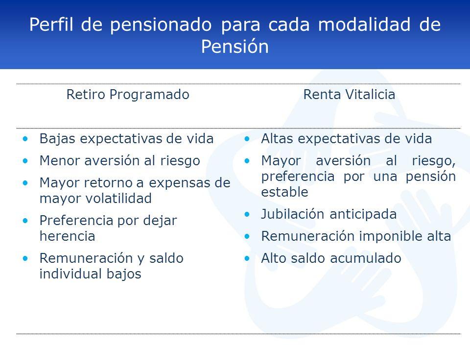 Perfil de pensionado para cada modalidad de Pensión
