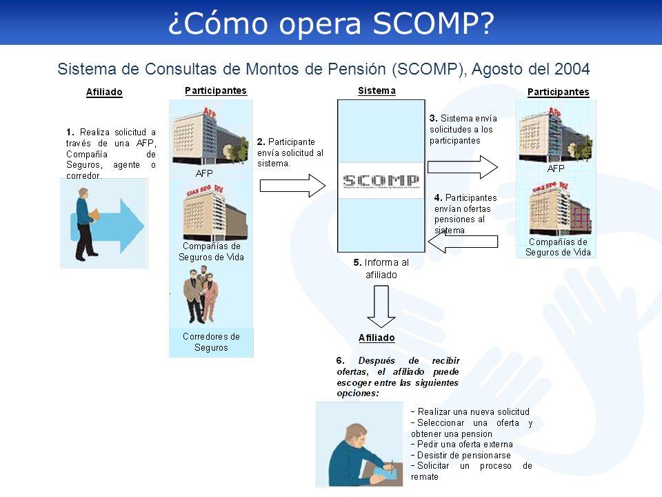 Sistema de Consultas de Montos de Pensión (SCOMP), Agosto del 2004
