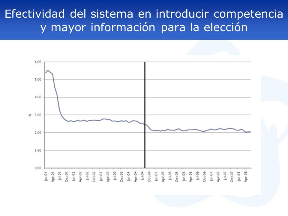 Efectividad del sistema en introducir competencia y mayor información para la elección