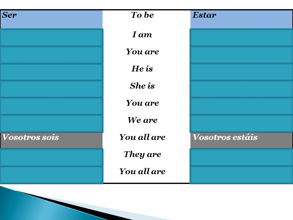 Ser To be. Estar. Yo soy. I am. Yo estoy. Tú eres. You are. Tú estás. Él es. He is. Él está.