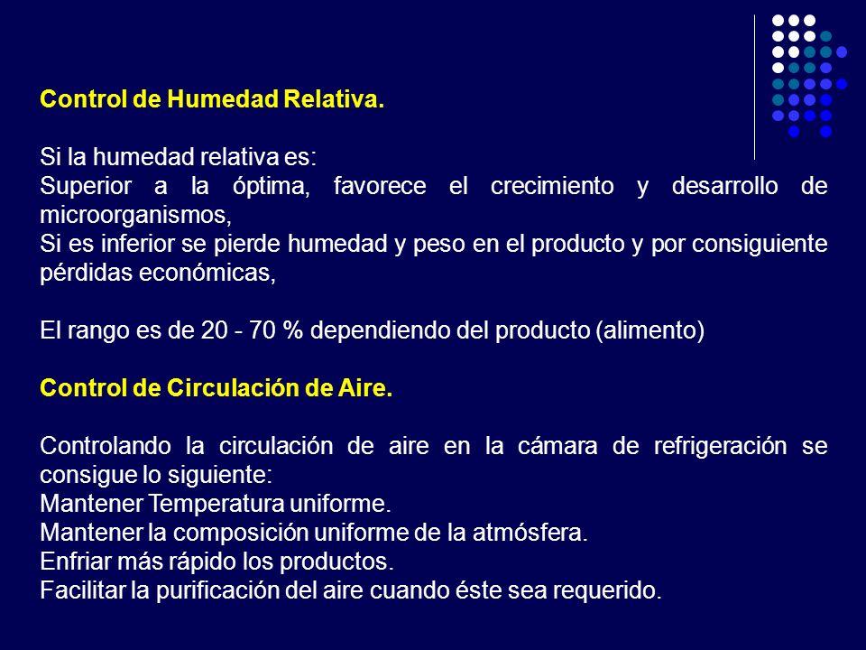 Control de Humedad Relativa.
