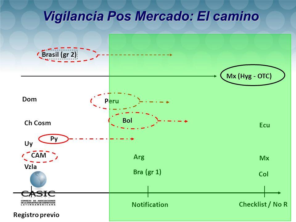 Vigilancia Pos Mercado: El camino